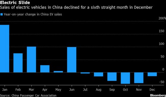 Electric Car Stocks Jump as China Signals Lull in Subsidy Cuts