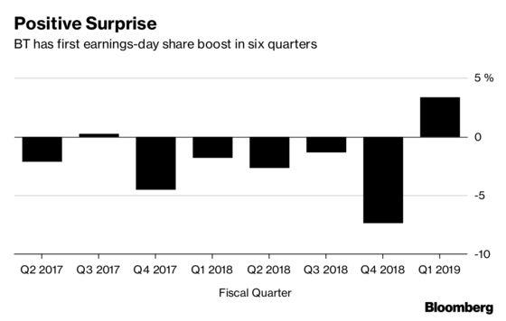 BT Profit Beat, Regulatory Reset Smooth Path for Next CEO