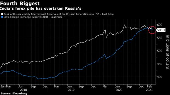 India FX Reserves Cross Russia to Become World's 4th Biggest