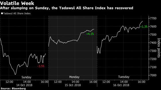 Saudi Stocks Climb as Breakthrough Seen on Khashoggi Standoff