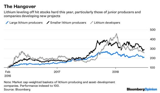 Fear and Lithium in Las Vegas