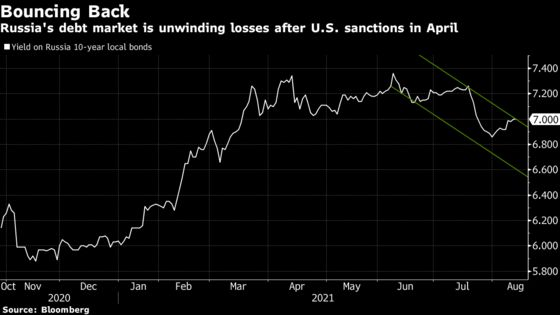 Russia's Fight Against Inflation Is Winning Over Bond Investors