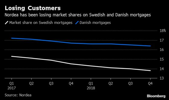Nordea Investor Complaints Show How Much Trouble Bank Is In