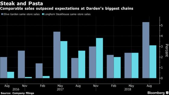 Darden Surges as Olive Garden's Lower Prices Lure U.S. Diners