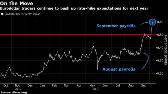 New Era of Rising Rates Finally Dawns On U.S. Treasury Investors