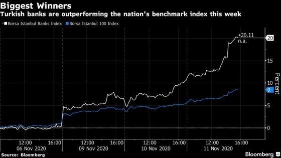 Erdogan's Blitz Gives Turkish Bank Stocks More Reasons to Cheer