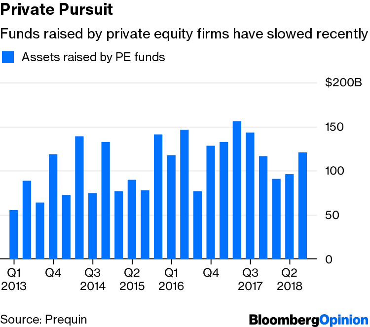 There's Less to Private Equity Than Meets the Eye - Bloomberg