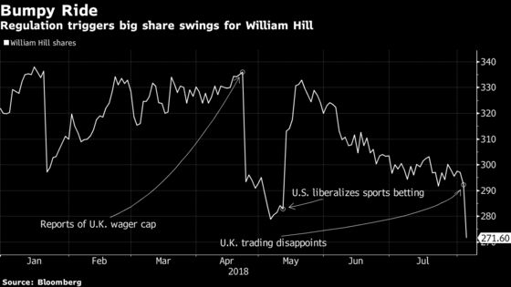 William Hill's U.K. Troubles Make U.S. Expansion More Urgent