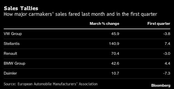 Europe Car Sales Surge 63% in March, Erasing Earlier Decline