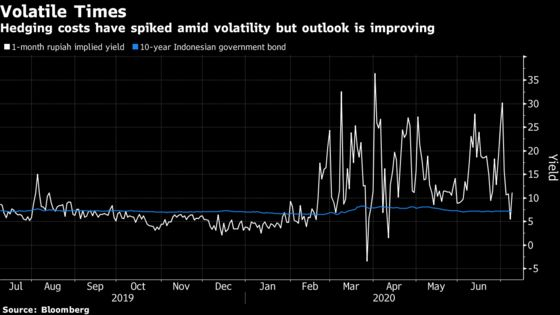 Four Reasons Why Indonesia Bonds May Recover Mojo