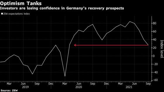 Unrelenting Supply Squeeze Darkens Germany's Economic Outlook
