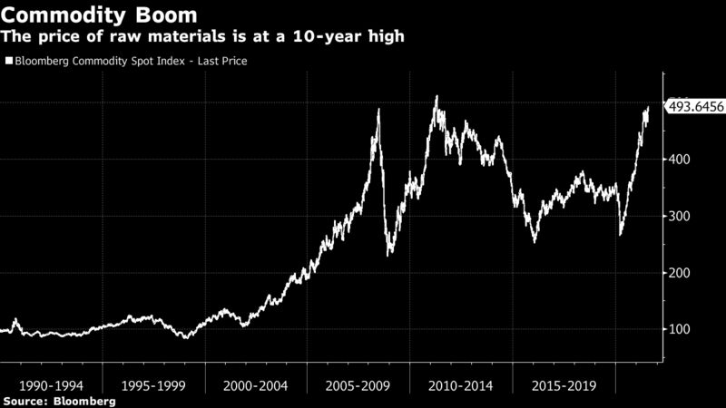 The price of raw materials is at a 10-year high