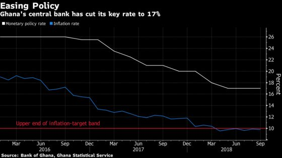 Ghana Sees 'Significant Challenges'From Global Rate Increases