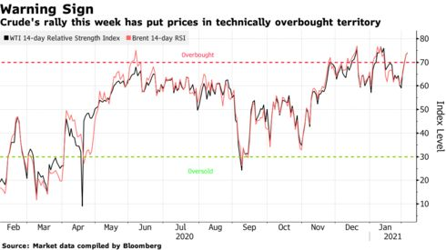 Crude's rally this week has put prices in technically overbought territory