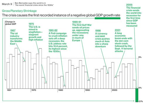 2009 Global GDP's Negative Growth Rate
