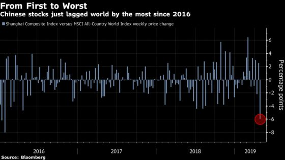 China Stocks Retreat After Worst Week Versus World Since 2016