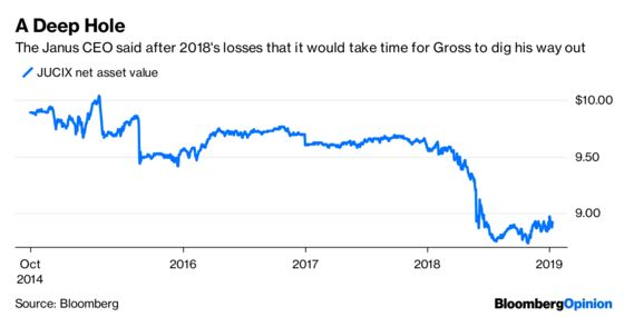 Bill Gross's Shrinking Vanity Fund Mostly Harms Himself