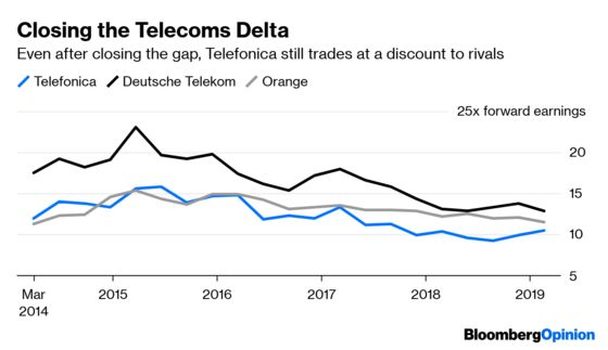 Brexit Made Telefonica Lucky. It May Also Be Smart