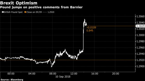 Pound Surges as Barnier Puts Brexit Deal on Two-Month Horizon