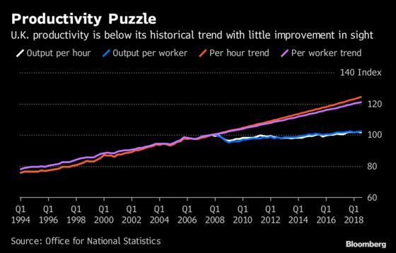 U.K. Productivity Puzzle Continues With Smallest Rise Since 2016