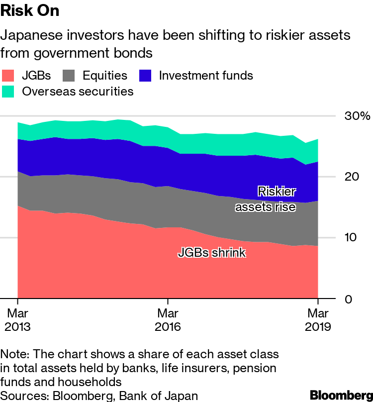 Japan, Home of Ultra-Low Rates, Has a Warning for the World