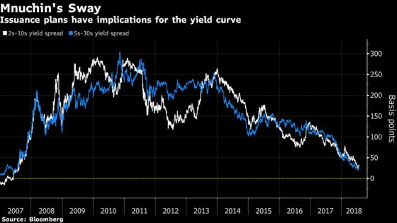 Mnuchin to Wield Power Over Yield Curve With Fresh Supply Boost