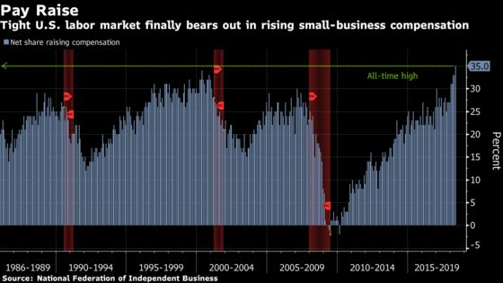 Share of U.S. Small Businesses Boosting Compensation Hits Record