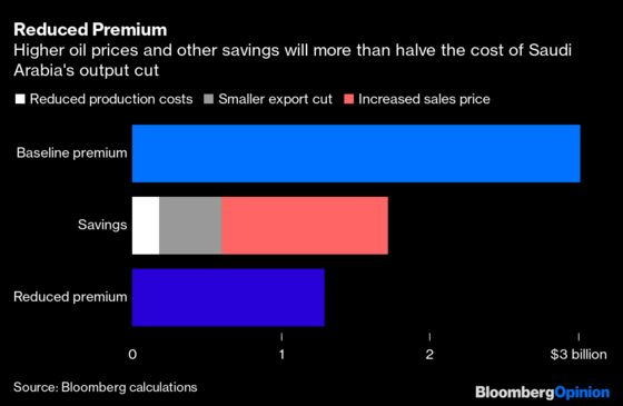 The Real Price ofSaudi Arabia's Surprise Oil Cuts