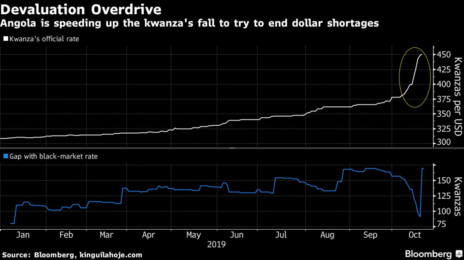 Angola is speeding up the kwanza's fall to try to end dollar shortages