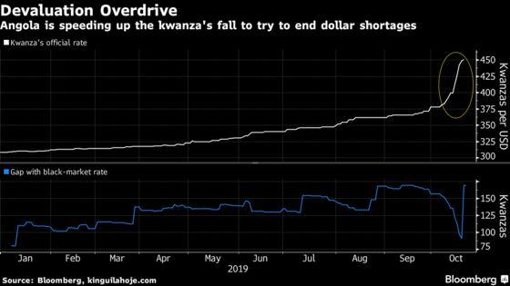 Angola Drops Currency Trading Band, Weakening Kwanza