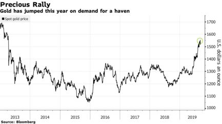 Gold has jumped this year on demand for a haven