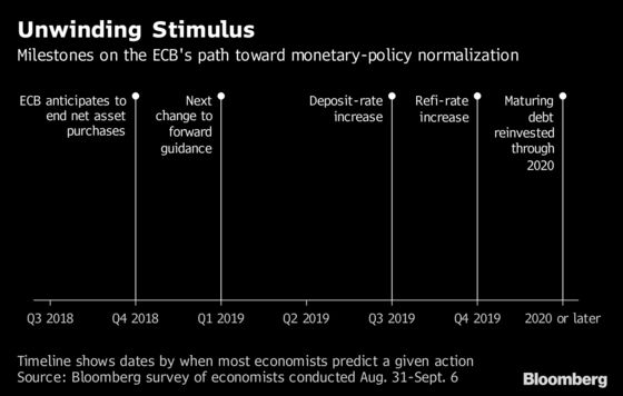 ECB's Knot Urges Wait-and-See as Euro Zone Weathers Risks