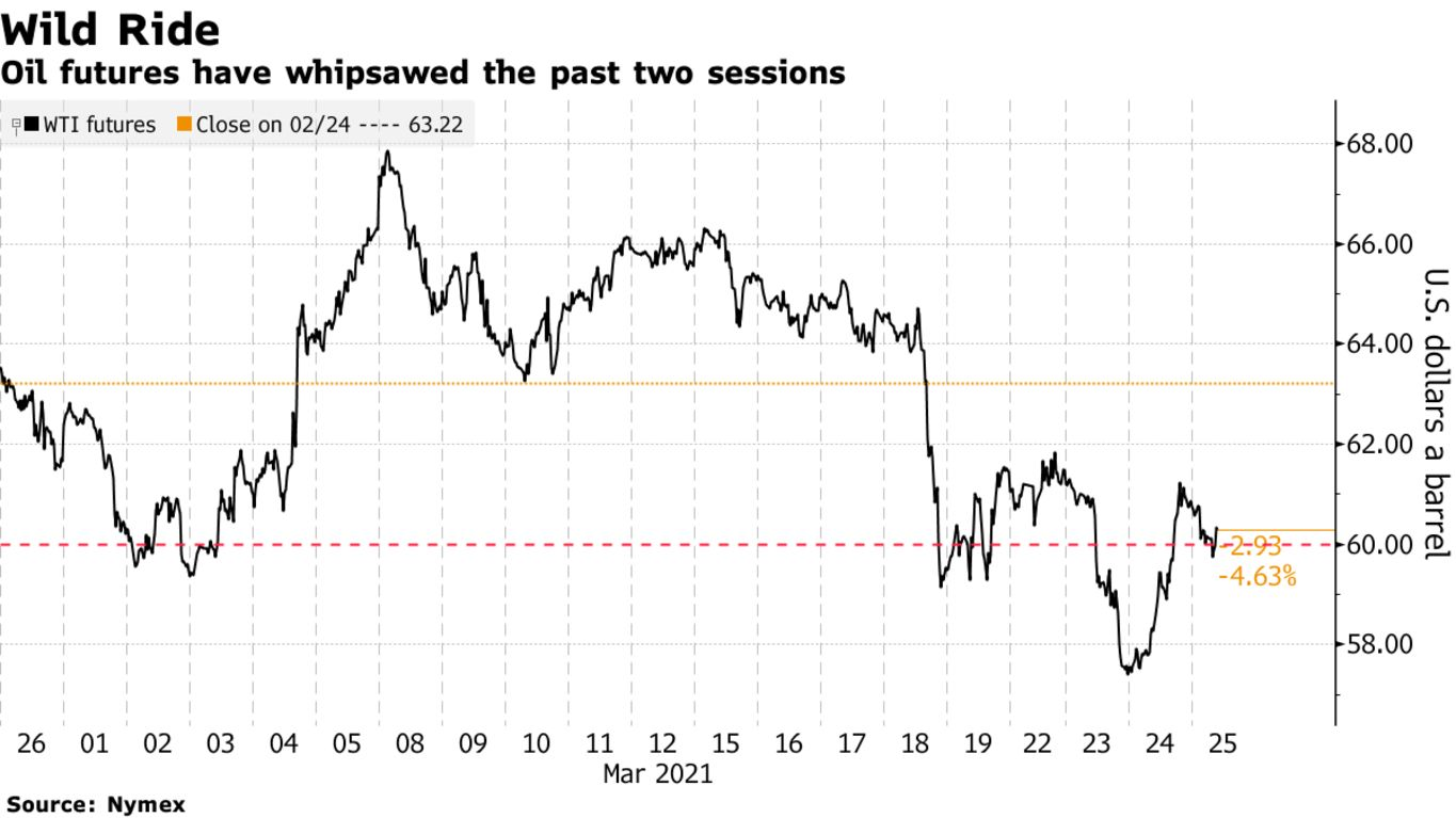 Oil futures have whipsawed the past two sessions
