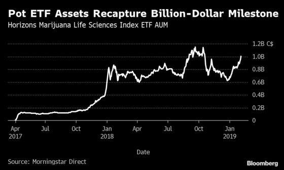 Canadian Pot ETF Retakes Billion-Dollar Mark on Stock Surge