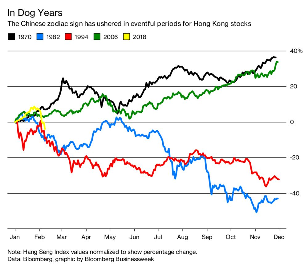 Year of the Dog Should be Exciting for Hong Kong Stocks