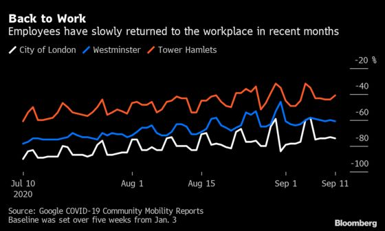 Londoners Are Slowly Going Back to Work After Schools Reopened