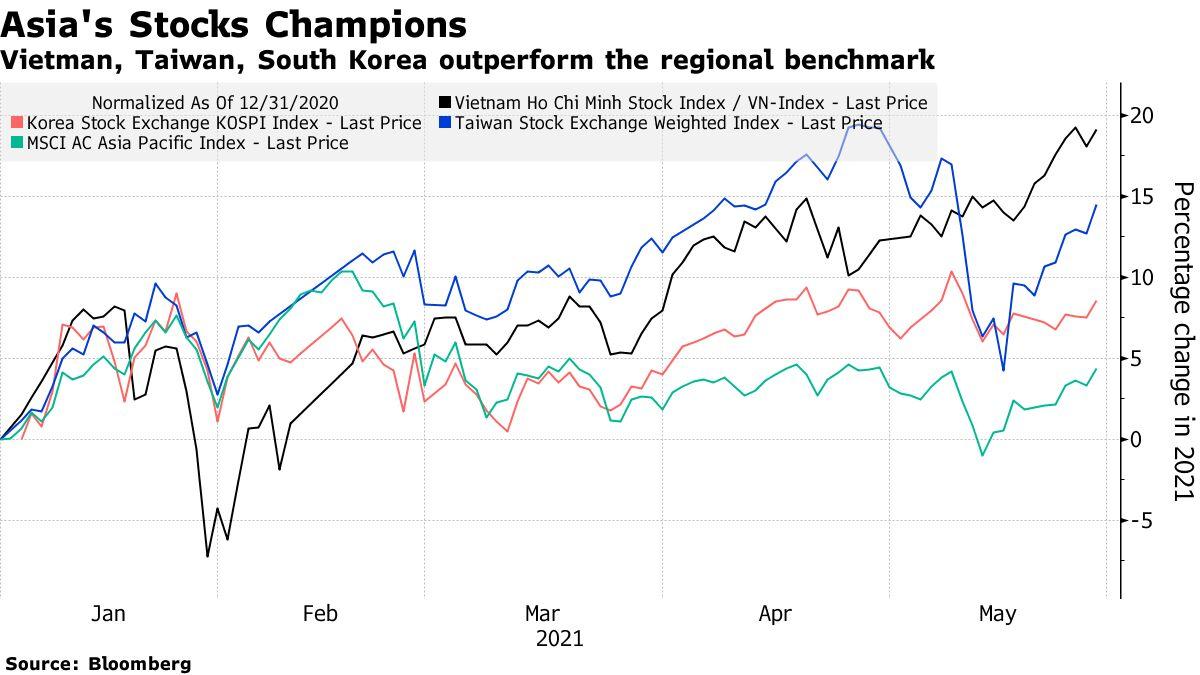 Vietman, Taiwan, South Korea outperform the regional benchmark