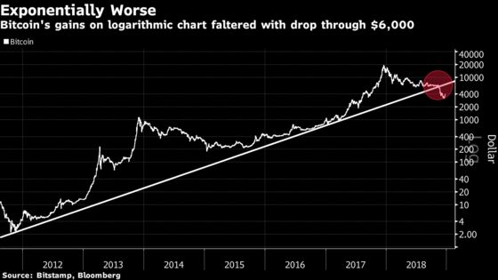 History Shows This Week's Bitcoin Rally Could Be Fleeting