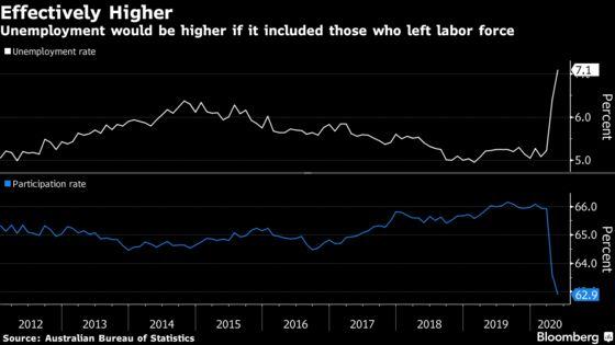 Australia's Effective Unemployment Rate 13.3%, Frydenberg Says