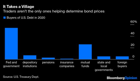 Not Even Bond Traders Can Predict the Future