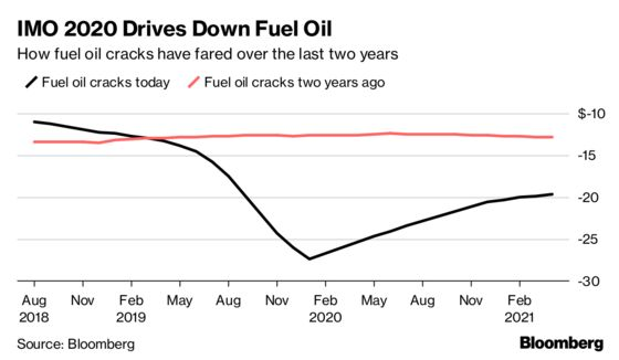 Researcher Who Saw Stressed 2020 Oil Market Is More Worried Now