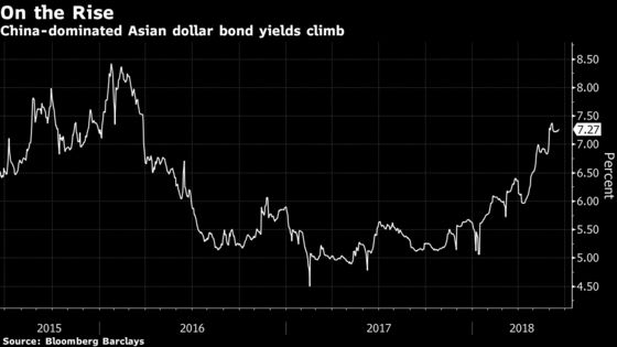China Developers Eye Dollar Bonds Even at Double-Digit Rates
