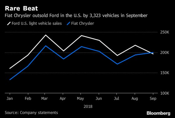 Automakers Brace for U.S. Sales Slipping Into the Red