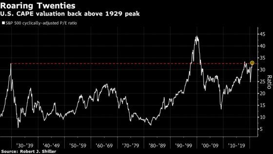 These Five Charts Throw Cold Water on Chances of Santa Rally