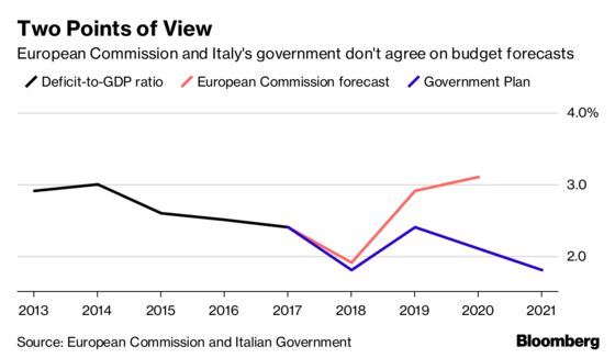 Italy Pushes Back After EU Says Its Budget Plans Won't Fly