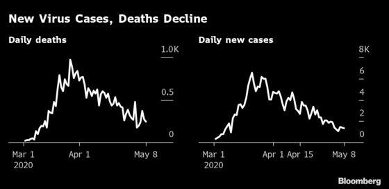 Italy's New Virus Cases Decline Slightly Amid Lockdown Debate