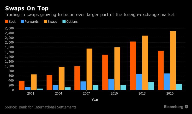 s largest international bond fund to the chinese government investors have been lending dollars for yen to take advantage of the best rates since 2008 - Best Currency Trader