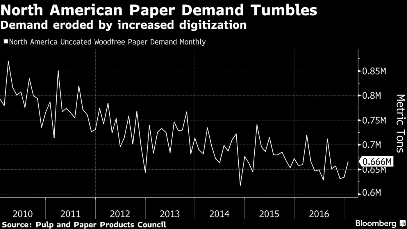 VIvekShenoy.com| Paper Industry| Source: Bloomberg
