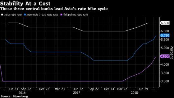 Emerging Asia Feels Pain as Fed Tightening Ripples Across Region