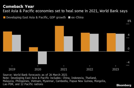 China, Vietnam Lead Three-Speed Asian Recovery, World Bank Says